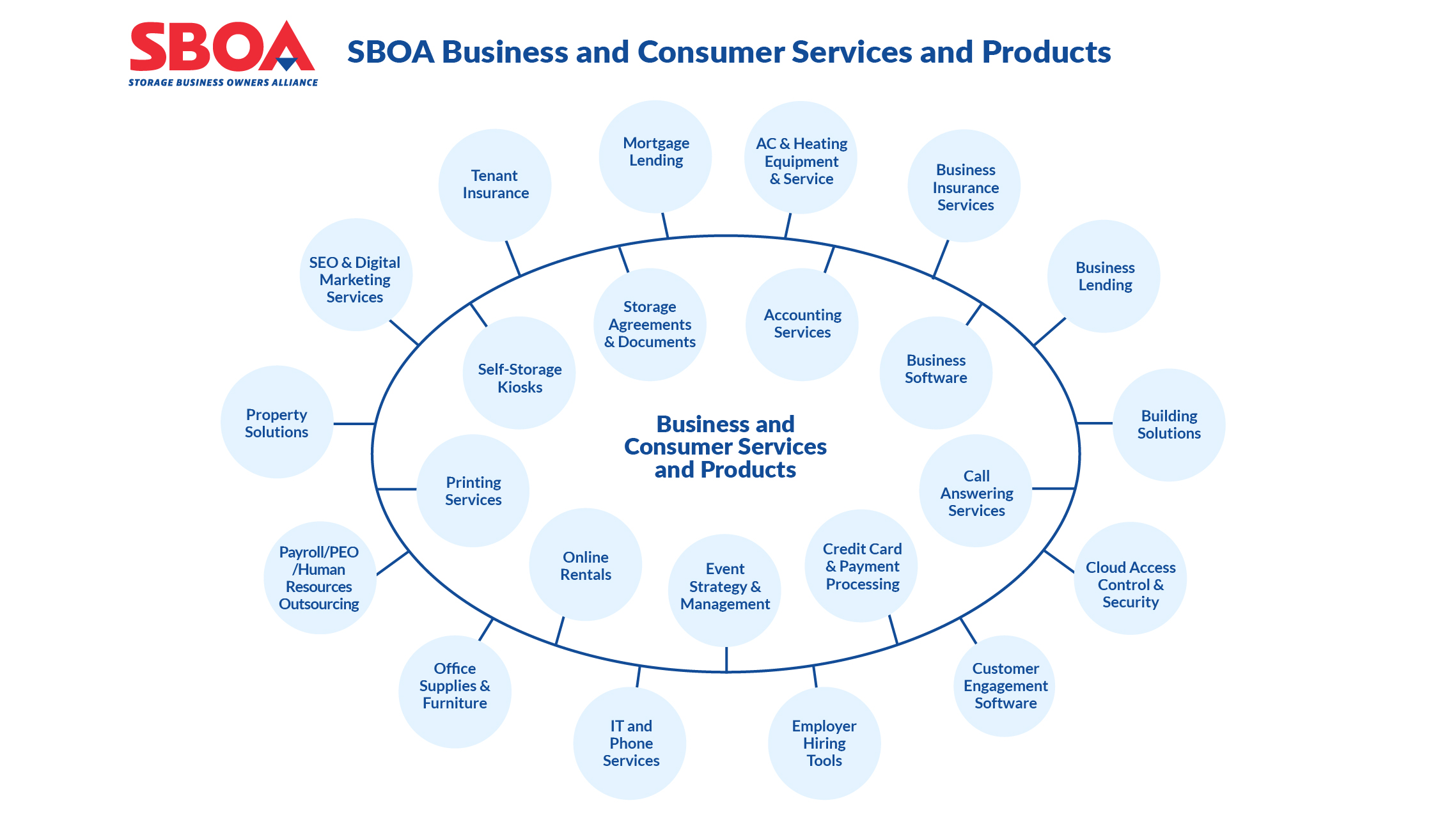 Storage Business Owners Alliance services and products wheel graphic
